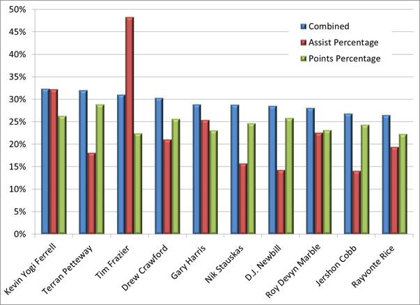 Chart1ab
