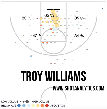 troywillanalytics