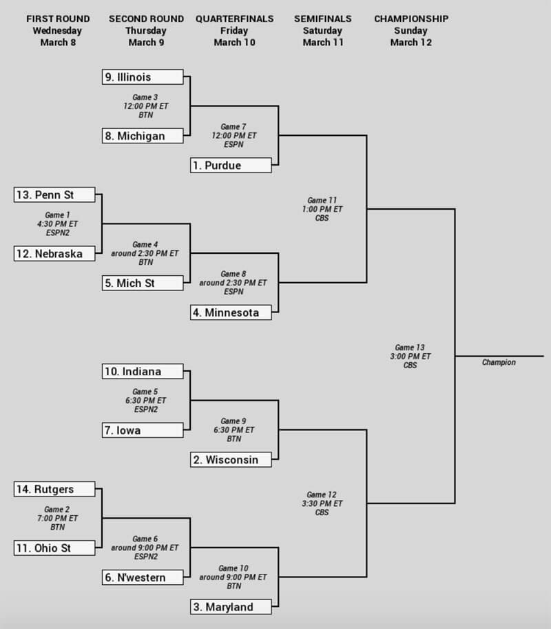 2017 Big Ten tournament bracket set, Indiana to open on ...