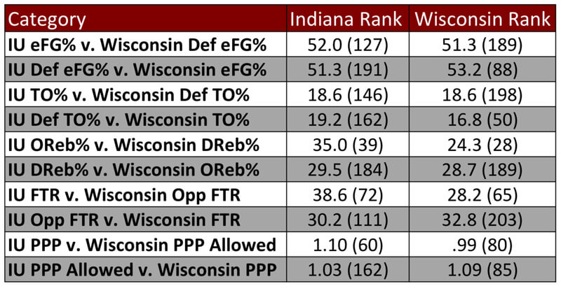 Game Preview: Indiana Hoosiers vs. Wisconsin Badgers